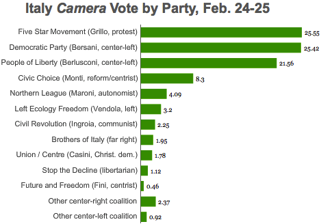 Camera vote 2013