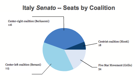 Italy Senate 2013