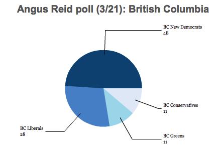 BC poll