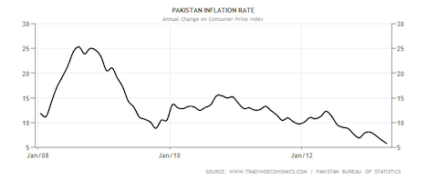 pakistan-inflation-cpi