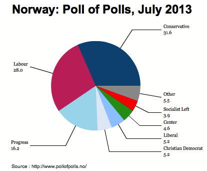 norway poll of polls