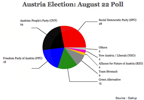 austriapoll