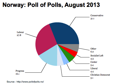 poll august norway