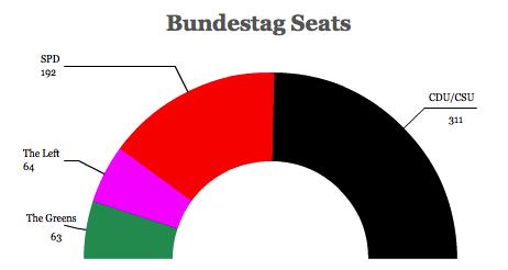 bundestag seats