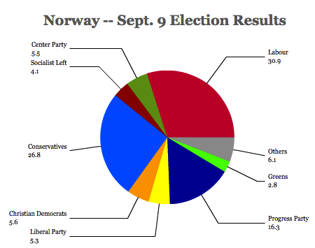 norway results