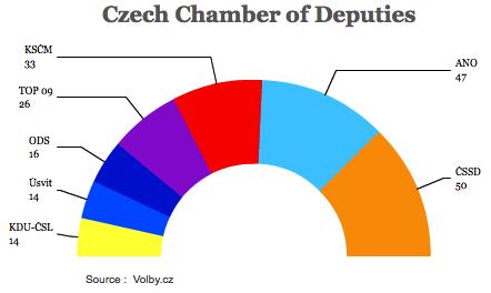 czechchamber2013