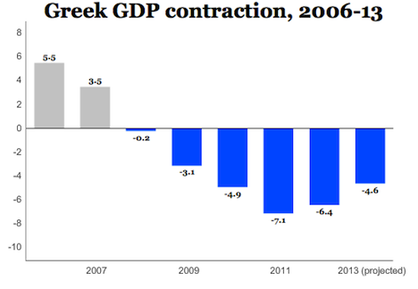 greece gdp
