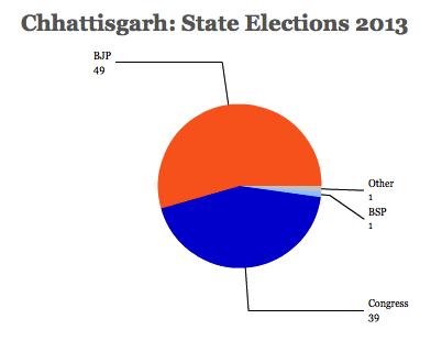 Chhattisgarh 2013
