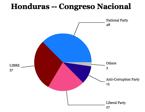 congresonacional13