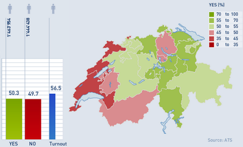 2014voteswiss