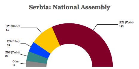 serbia NA 2014