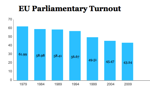 EU turnout