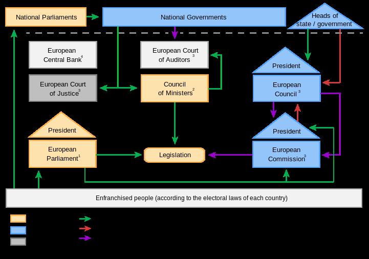 European system