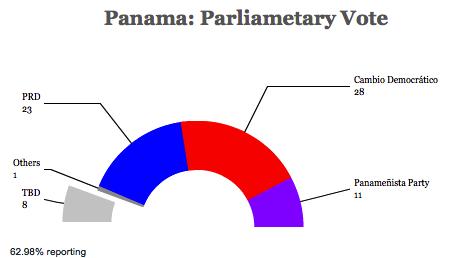 Panamalegislature14
