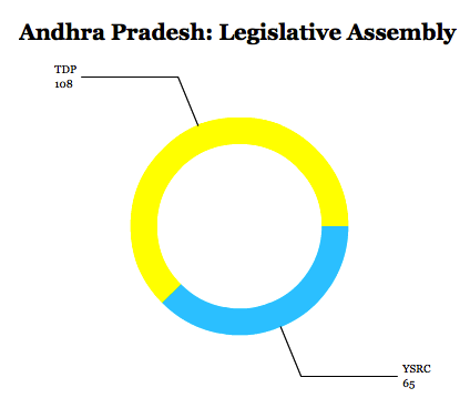 andhraassembly