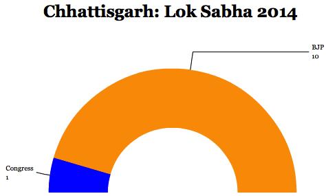 chhattisgarhlok14