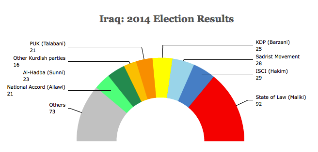iraq2014election