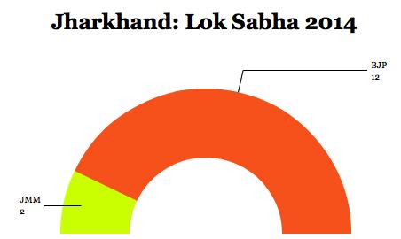 jharkhandlok14