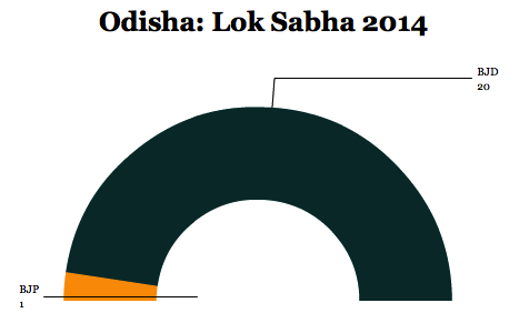 odishalok14