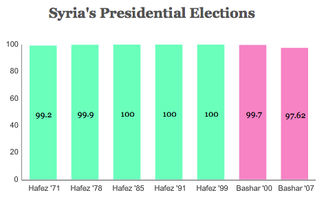 syriaelections