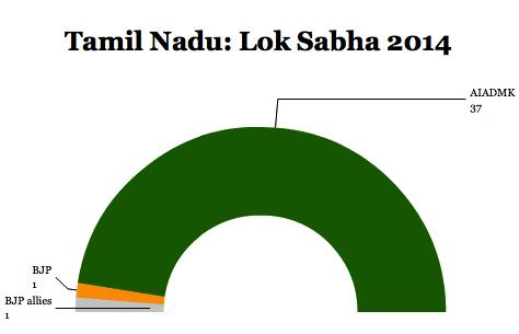 tamilnadulok14