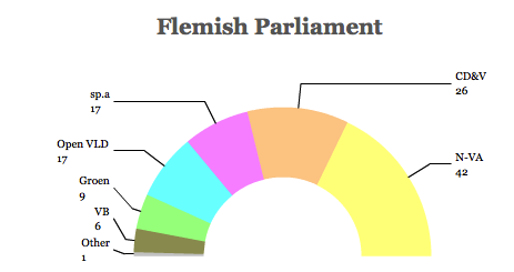 flemish14