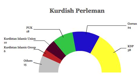 kurdish perleman