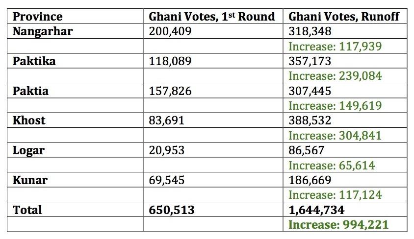 six ghani provinces