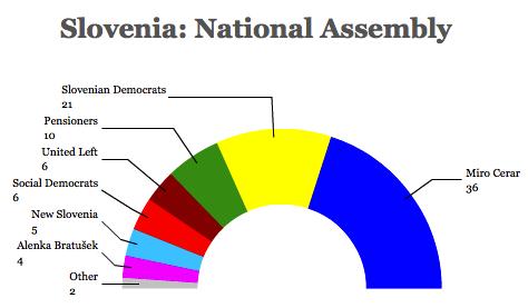 slovenia assembly 14