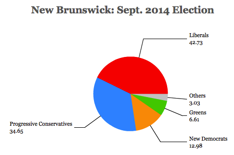 newbrunswick2014