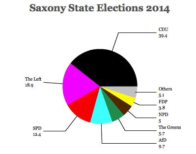 saxony 2014