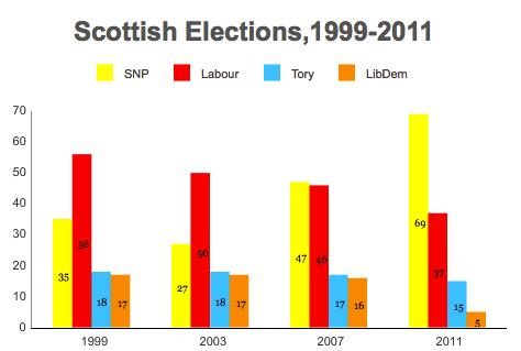 scotlandelections
