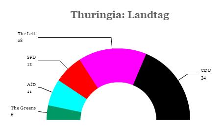 thuringia landtag