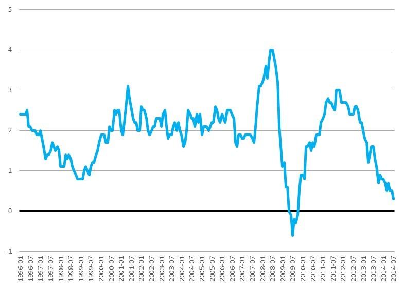 Euroarea-Inflation1