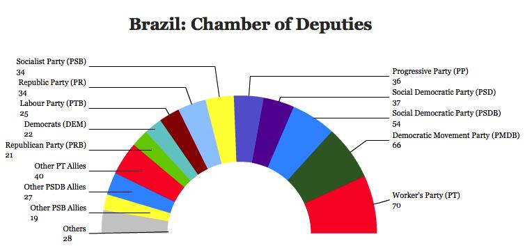 brazil chamber