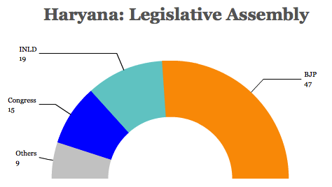 haryana assembly
