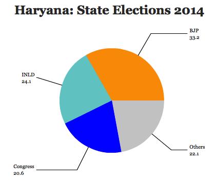 haryana state 2014