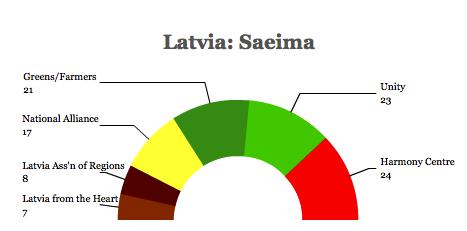 latvia saeima 14