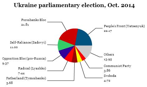 ukraine parliamentary14