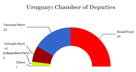 uruguay chamber 14