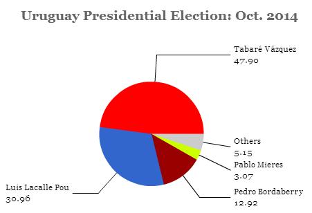 uruguay2014