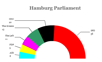 hamburgparliament