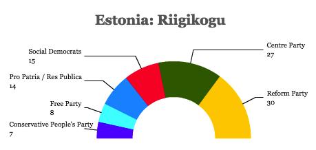 Riigikogu 2015