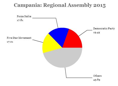 campania assembly