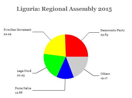liguria assembly
