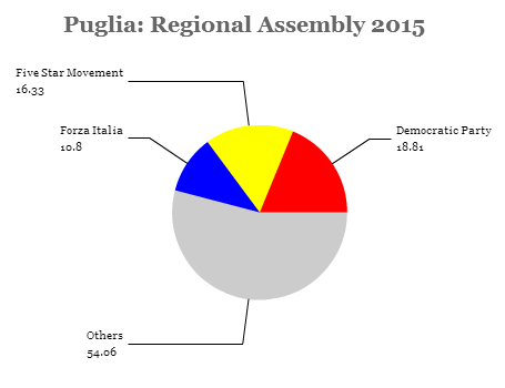 puglia assembly