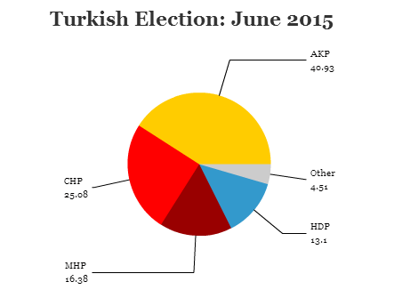 turkeyelection