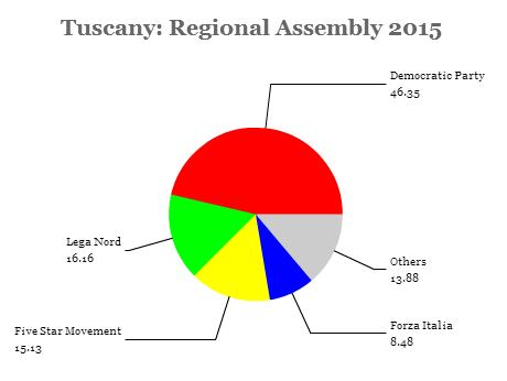 tuscany assembly