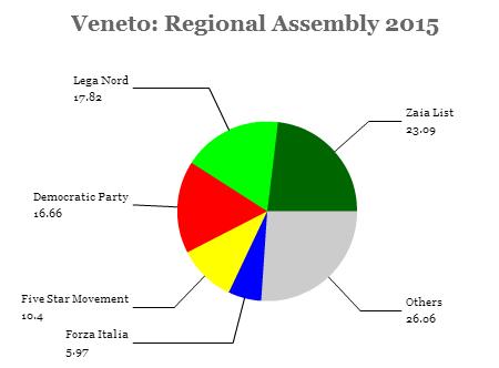 veneto assembly