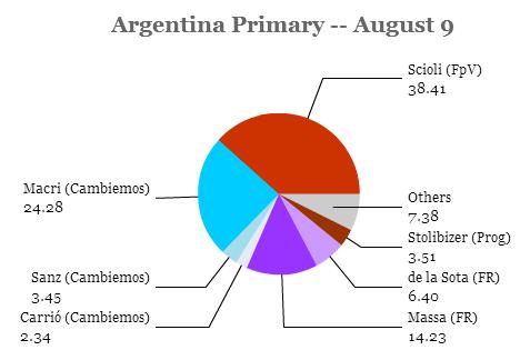 Argentina primary